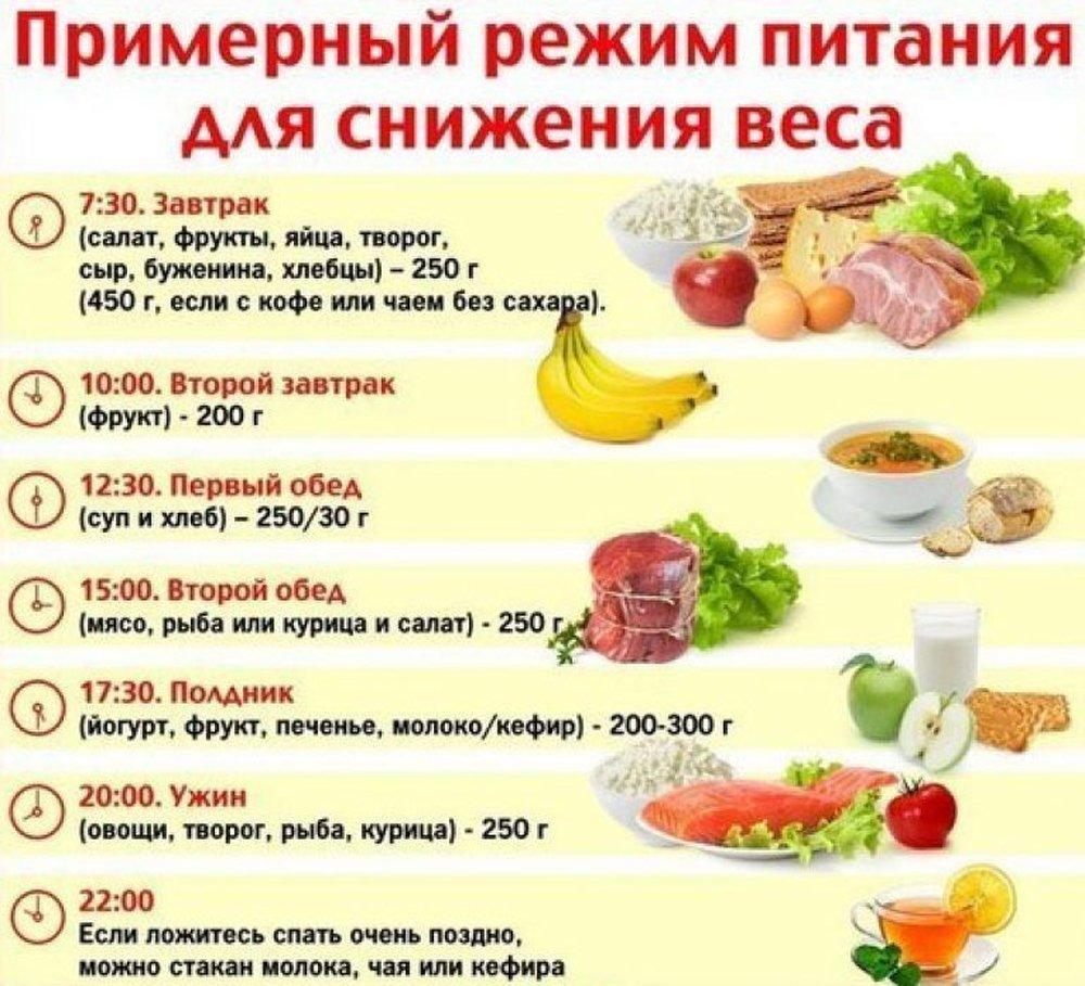 Правильная диета для сушки тела h
